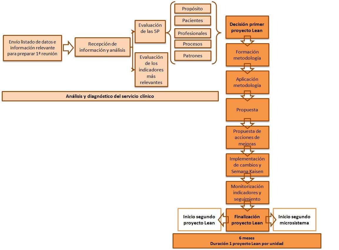 Diagrama_Lean