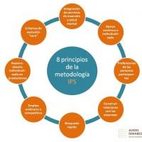 Presentación en conferencias internacionales del proyecto piloto de implementación de la Metodología IPS (Individual Placement and Support) en Cataluña
